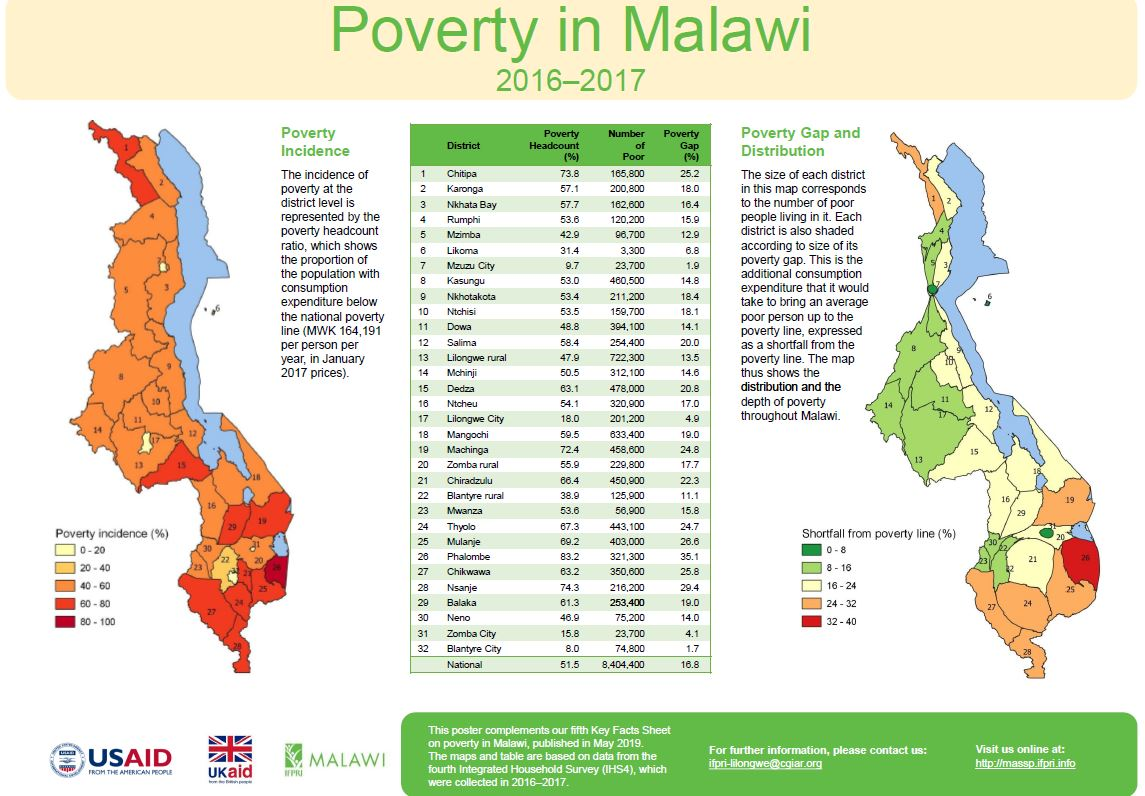 Poster on Poverty in Malawi, 2016–2017
